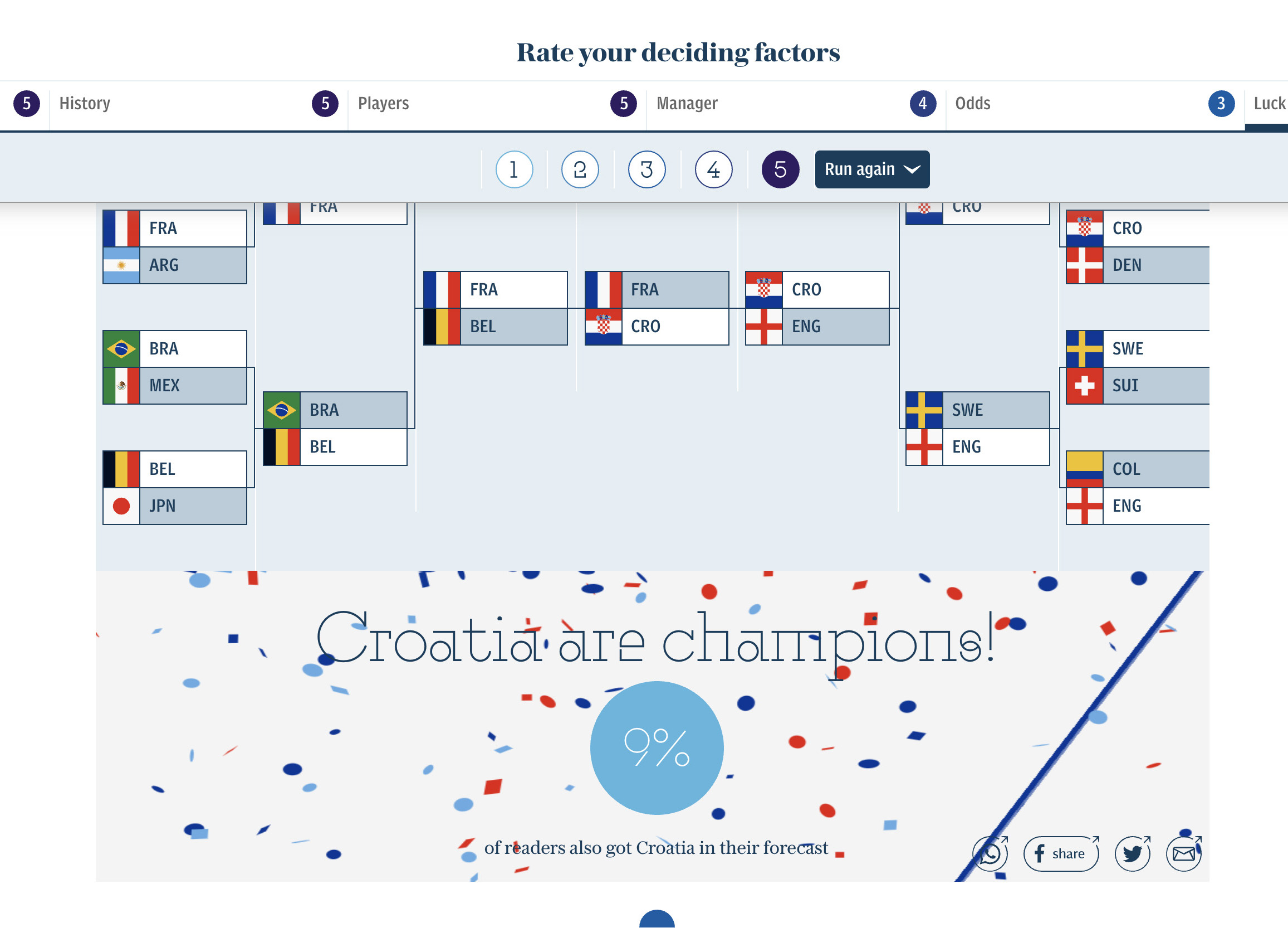 Rate your deciding factors and find out who will be the World Cup champion